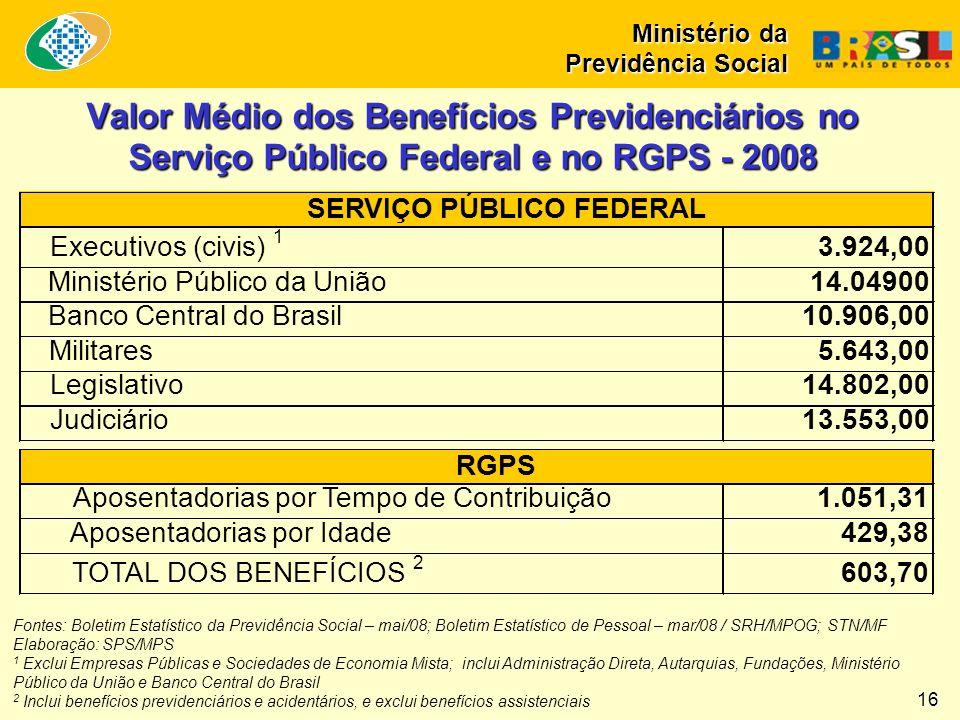 Valor Médio dos Benefícios Previdenciários no Serviço Público Federal e no RGPS - 2008 Fontes: Boletim Estatístico da Previdência Social – mai/08; Boletim Estatístico de Pessoal – mar/08 / SRH/MPOG; STN/MF Elaboração: SPS/MPS 1 Exclui Empresas Públicas e Sociedades de Economia Mista; inclui Administração Direta, Autarquias, Fundações, Ministério Público da União e Banco Central do Brasil 2 Inclui benefícios previdenciários e acidentários, e exclui benefícios assistenciais Executivos (civis) 1 3.924,00 Ministério Público da União14.04900 Banco Central do Brasil10.906,00 Militares5.643,00 Legislativo14.802,00 Judiciário13.553,00 Aposentadorias por Tempo de Contribuição1.051,31 Aposentadorias por Idade429,38 TOTAL DOS BENEFÍCIOS 2 603,70 SERVIÇO PÚBLICO FEDERAL RGPS Ministério da Previdência Social 16