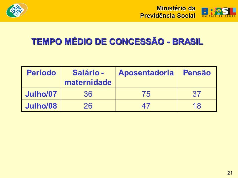 TEMPO MÉDIO DE CONCESSÃO - BRASIL PeríodoSalário - maternidade AposentadoriaPensão Julho/07367537 Julho/08264718 Ministério da Previdência Social 21