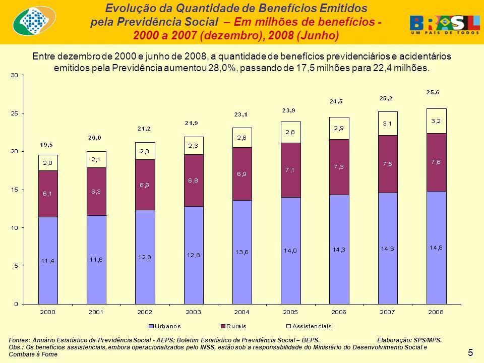 Entre dezembro de 2000 e junho de 2008, a quantidade de benefícios previdenciários e acidentários emitidos pela Previdência aumentou 28,0%, passando de 17,5 milhões para 22,4 milhões.