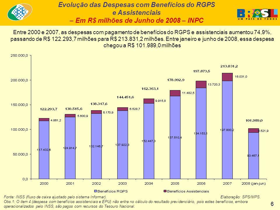 Evolução das Despesas com Benefícios do RGPS e Assistenciais – Em R$ milhões de Junho de 2008 – INPC Entre 2000 e 2007, as despesas com pagamento de benefícios do RGPS e assistenciais aumentou 74,9%, passando de R$ 122.293,7 milhões para R$ 213.831,2 milhões.