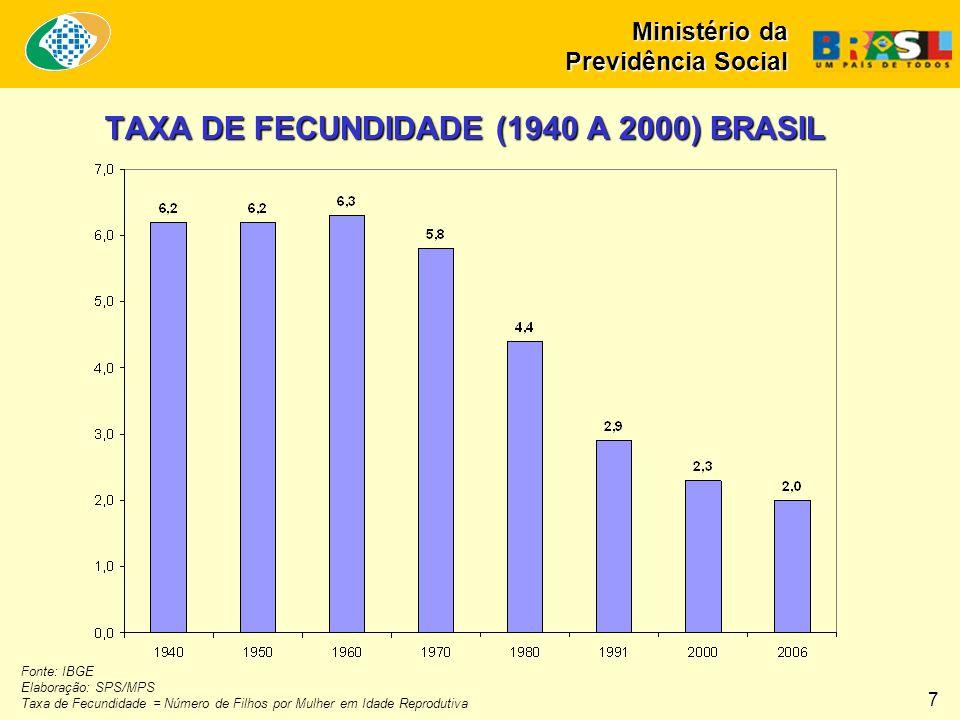 TAXA DE FECUNDIDADE (1940 A 2000) BRASIL Fonte: IBGE Elaboração: SPS/MPS Taxa de Fecundidade = Número de Filhos por Mulher em Idade Reprodutiva 7 Ministério da Previdência Social