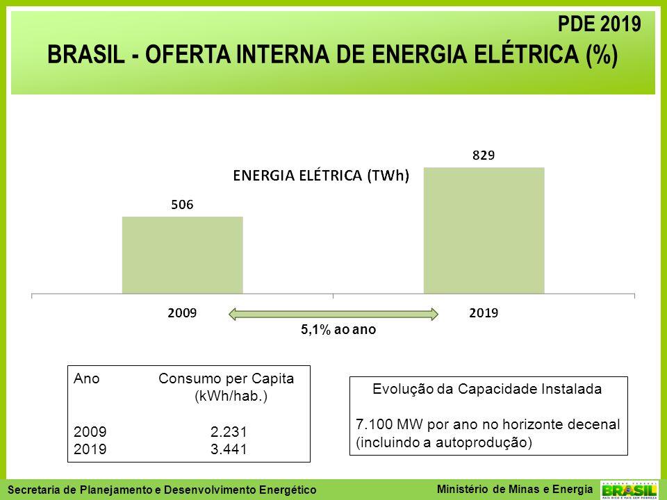 Secretaria de Planejamento e Desenvolvimento Energético - SPE Secretaria de Planejamento e Desenvolvimento Energético Ministério de Minas e Energia 5,1% ao ano Ano Consumo per Capita (kWh/hab.) 2009 2.231 2019 3.441 Evolução da Capacidade Instalada 7.100 MW por ano no horizonte decenal (incluindo a autoprodução) BRASIL - OFERTA INTERNA DE ENERGIA ELÉTRICA (%) PDE 2019