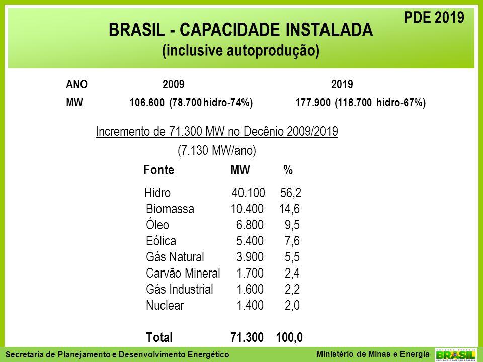 Secretaria de Planejamento e Desenvolvimento Energético - SPE Secretaria de Planejamento e Desenvolvimento Energético Ministério de Minas e Energia Incremento de 71.300 MW no Decênio 2009/2019 (7.130 MW/ano) Fonte MW % Hidro 40.100 56,2 Biomassa10.40014,6 Óleo 6.800 9,5 Eólica 5.400 7,6 Gás Natural 3.900 5,5 Carvão Mineral 1.700 2,4 Gás Industrial 1.600 2,2 Nuclear 1.400 2,0 Total 71.300100,0 PDE 2019 ANO 2009 2019 MW 106.600 (78.700 hidro-74%) 177.900 (118.700 hidro-67%) BRASIL - CAPACIDADE INSTALADA (inclusive autoprodução) PDE 2019
