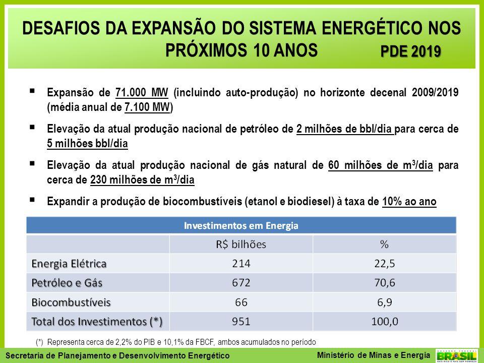 Secretaria de Planejamento e Desenvolvimento Energético - SPE Secretaria de Planejamento e Desenvolvimento Energético Ministério de Minas e Energia DESAFIOS DA EXPANSÃO DO SISTEMA ENERGÉTICO NOS PRÓXIMOS 10 ANOS Expansão de 71.000 MW (incluindo auto-produção) no horizonte decenal 2009/2019 (média anual de 7.100 MW) Elevação da atual produção nacional de petróleo de 2 milhões de bbl/dia para cerca de 5 milhões bbl/dia Elevação da atual produção nacional de gás natural de 60 milhões de m 3 /dia para cerca de 230 milhões de m 3 /dia Expandir a produção de biocombustíveis (etanol e biodiesel) à taxa de 10% ao ano (*) Representa cerca de 2,2% do PIB e 10,1% da FBCF, ambos acumulados no período PDE 2019