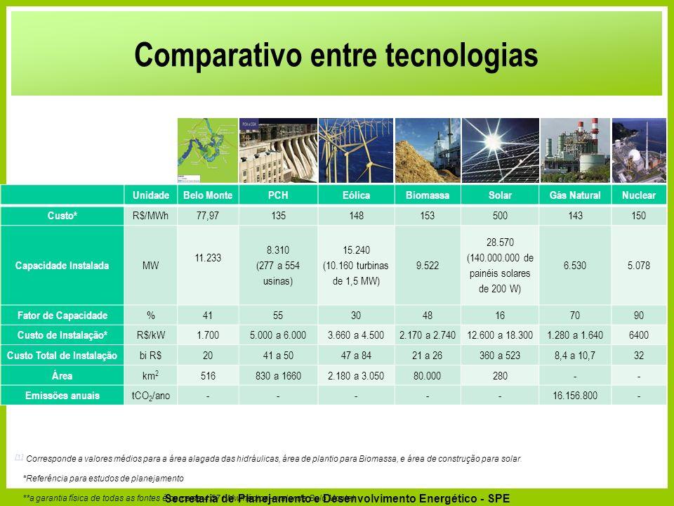 Secretaria de Planejamento e Desenvolvimento Energético - SPE Comparativo entre tecnologias UnidadeBelo MontePCHEólicaBiomassaSolarGás NaturalNuclear Custo* R$/MWh77,97135148153500143150 Capacidade Instalada MW 11.233 8.310 (277 a 554 usinas) 15.240 (10.160 turbinas de 1,5 MW) 9.522 28.570 (140.000.000 de painéis solares de 200 W) 6.5305.078 Fator de Capacidade %41553048167090 Custo de Instalação* R$/kW1.7005.000 a 6.0003.660 a 4.5002.170 a 2.74012.600 a 18.3001.280 a 1.6406400 Custo Total de Instalação bi R$2041 a 5047 a 8421 a 26360 a 5238,4 a 10,732 Área km 2 516830 a 16602.180 a 3.05080.000280-- Emissões anuais tCO 2 /ano-----16.156.800- [1] [1] Corresponde a valores médios para a área alagada das hidráulicas, área de plantio para Biomassa, e área de construção para solar.
