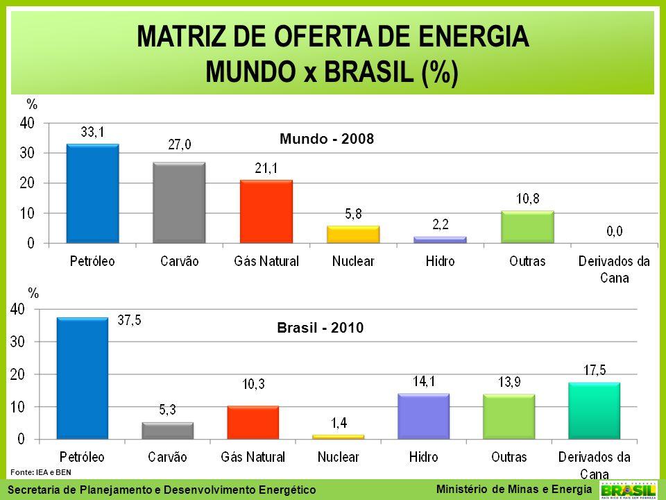 Secretaria de Planejamento e Desenvolvimento Energético - SPE Secretaria de Planejamento e Desenvolvimento Energético Ministério de Minas e Energia Fonte: IEA e BEN MATRIZ DE OFERTA DE ENERGIA MUNDO x BRASIL (%) % Mundo - 2008 Brasil - 2010 %