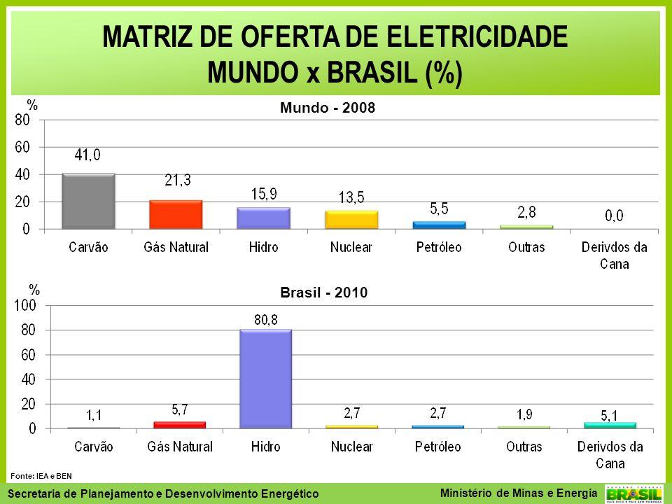 Secretaria de Planejamento e Desenvolvimento Energético - SPE Secretaria de Planejamento e Desenvolvimento Energético Ministério de Minas e Energia Fonte: IEA e BEN MATRIZ DE OFERTA DE ELETRICIDADE MUNDO x BRASIL (%) % Mundo - 2008 Brasil - 2010 %