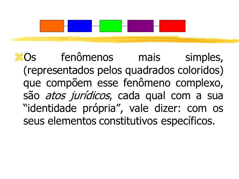 zOs fenômenos mais simples, (representados pelos quadrados coloridos) que compõem esse fenômeno complexo, são atos jurídicos, cada qual com a sua iden