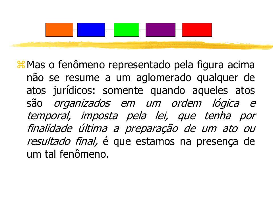 zMas o fenômeno representado pela figura acima não se resume a um aglomerado qualquer de atos jurídicos: somente quando aqueles atos são organizados e
