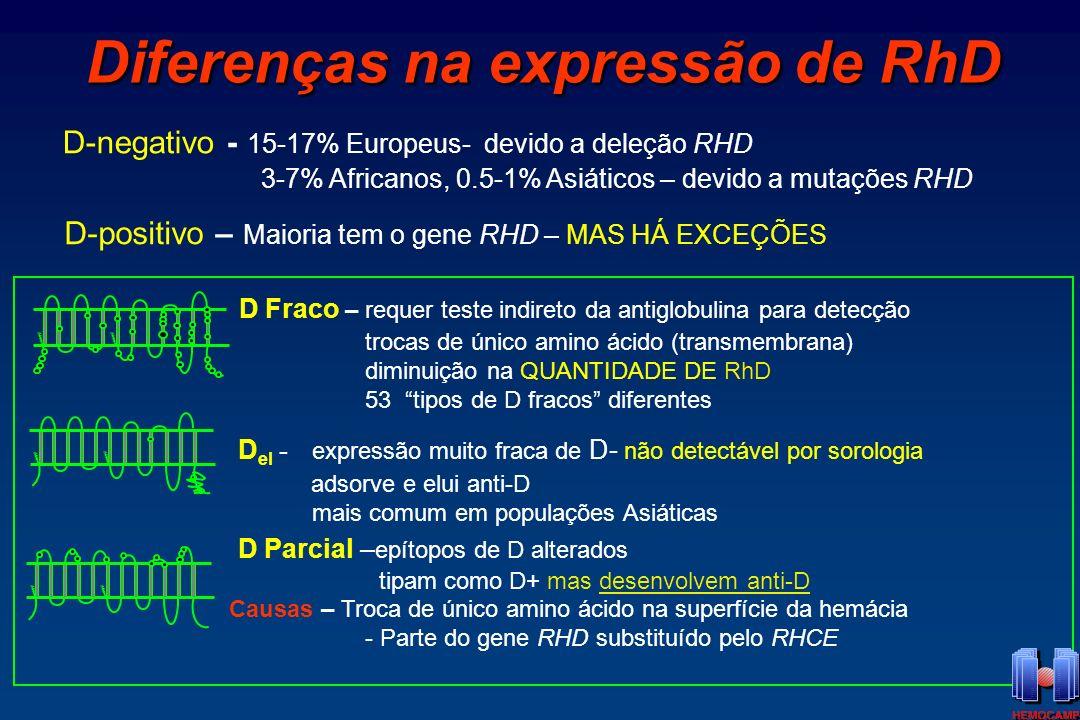 1.Alguns são difíceis de detectar com reagentes sorológicos Discrepâncias na tipagem: D- com um reagente; D+ com outro Se unidades de sangue de doador são rotuladas como D- podem estimular anti-D em receptores D- Exemplos: D Fraco tipo 2 D Fraco com RHCe em trans D el - nenhum reagente detecta Problemas devido a D Fraco e D el RhD Fraco V270G Tipo 1 2.