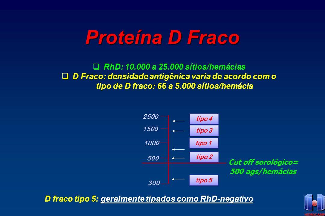 Proteína D el RhD: 10.000 a 25.000 sítios/hemácias D el : densidade antigênica: < 50 sítios/hemácia Cut off sorológico=500 ags/hemácias D el : geralmente tipados como RhD-negativo DEL encontrado nos raros Asiáticos RhD-negativos e são C+ ou E+