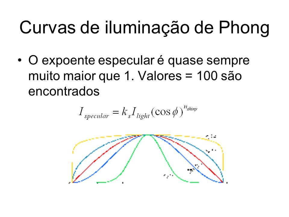 Curvas de iluminação de Phong O expoente especular é quase sempre muito maior que 1. Valores = 100 são encontrados