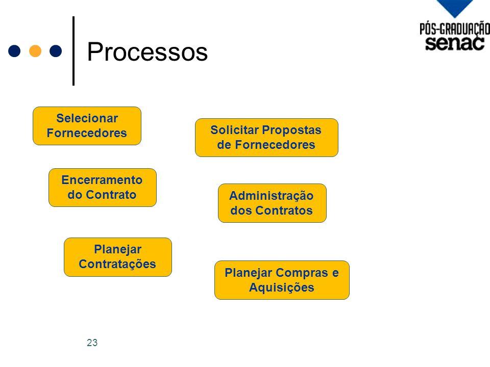 Processos 23 Selecionar Fornecedores Encerramento do Contrato Planejar Contratações Solicitar Propostas de Fornecedores Administração dos Contratos Planejar Compras e Aquisições