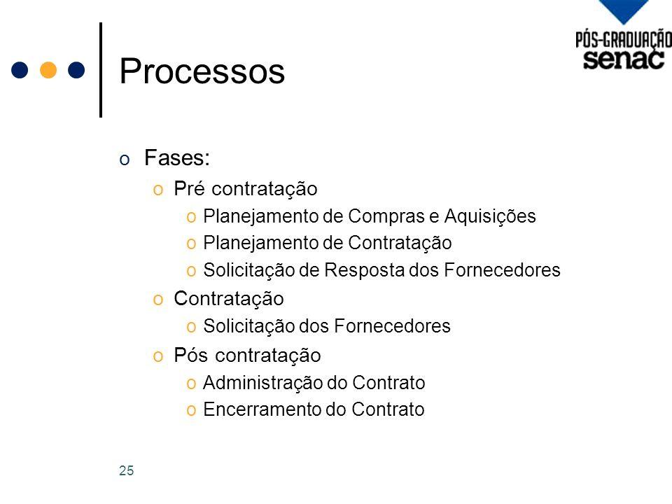 Processos o Fases: oPré contratação oPlanejamento de Compras e Aquisições oPlanejamento de Contratação oSolicitação de Resposta dos Fornecedores oContratação oSolicitação dos Fornecedores oPós contratação oAdministração do Contrato oEncerramento do Contrato 25