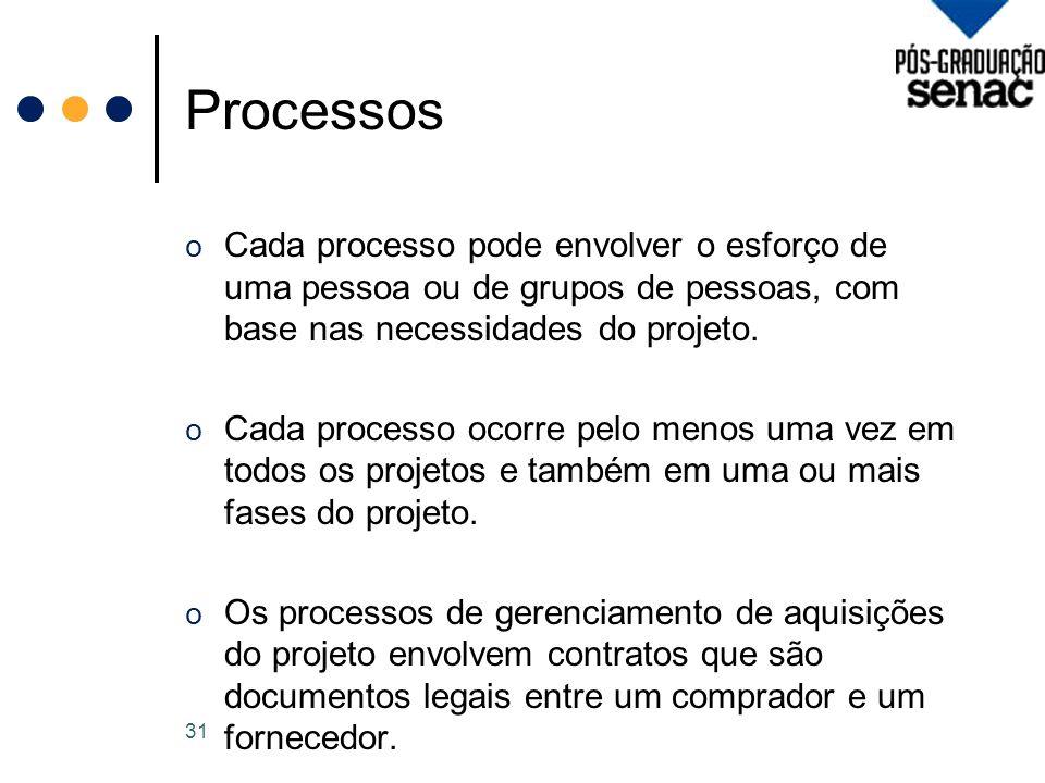 Processos o Cada processo pode envolver o esforço de uma pessoa ou de grupos de pessoas, com base nas necessidades do projeto.
