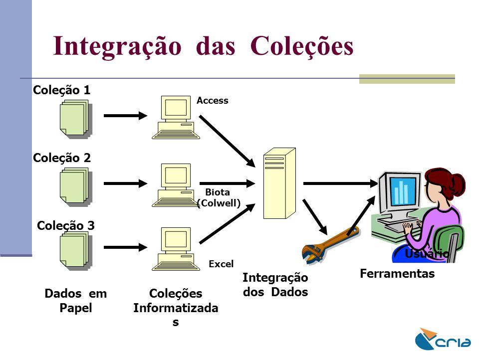 Integração das Coleções Dados em Papel Coleções Informatizada s Access Excel Biota (Colwell) Integração dos Dados Ferramentas Usuário Coleção 1 Coleçã
