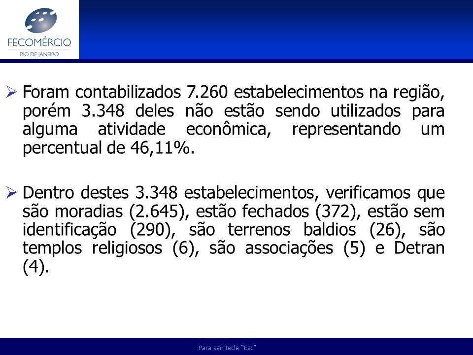 Para sair tecle Esc Foram contabilizados 7.260 estabelecimentos na região, porém 3.348 deles não estão sendo utilizados para alguma atividade econômic
