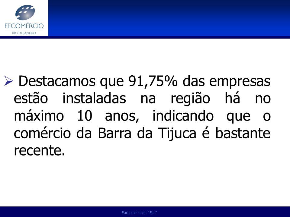 Para sair tecle Esc Destacamos que 91,75% das empresas estão instaladas na região há no máximo 10 anos, indicando que o comércio da Barra da Tijuca é