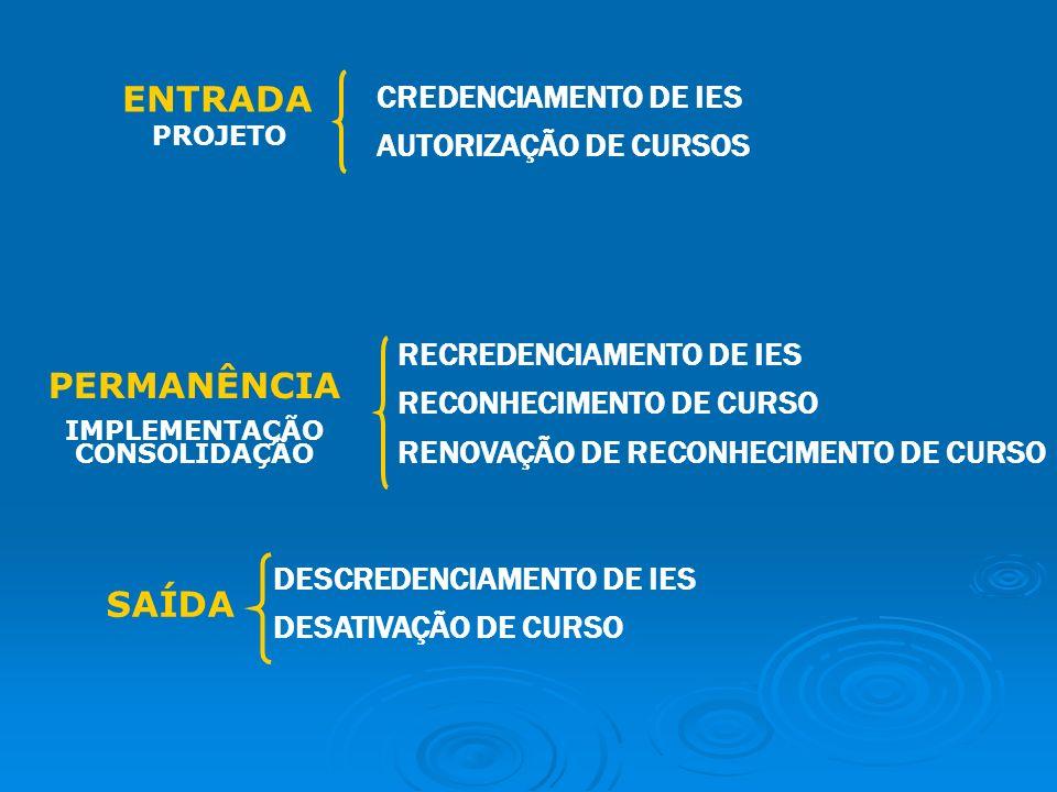 ENTRADA PROJETO PERMANÊNCIA IMPLEMENTAÇÃO CONSOLIDAÇÃO SAÍDA CREDENCIAMENTO DE IES AUTORIZAÇÃO DE CURSOS RECREDENCIAMENTO DE IES RECONHECIMENTO DE CURSO RENOVAÇÃO DE RECONHECIMENTO DE CURSO DESCREDENCIAMENTO DE IES DESATIVAÇÃO DE CURSO
