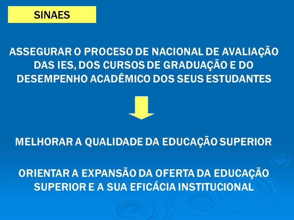 ASSEGURAR O PROCESO DE NACIONAL DE AVALIAÇÃO DAS IES, DOS CURSOS DE GRADUAÇÃO E DO DESEMPENHO ACADÊMICO DOS SEUS ESTUDANTES MELHORAR A QUALIDADE DA EDUCAÇÃO SUPERIOR ORIENTAR A EXPANSÃO DA OFERTA DA EDUCAÇÃO SUPERIOR E A SUA EFICÁCIA INSTITUCIONAL SINAES