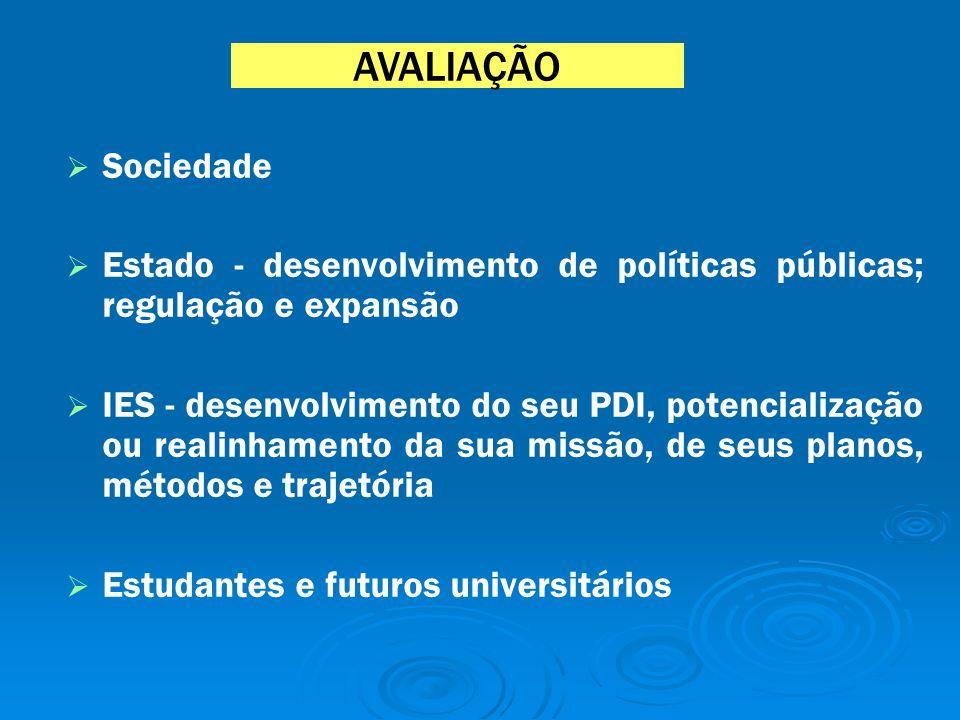 AVALIAÇÃO Sociedade Estado - desenvolvimento de políticas públicas; regulação e expansão IES - desenvolvimento do seu PDI, potencialização ou realinhamento da sua missão, de seus planos, métodos e trajetória Estudantes e futuros universitários