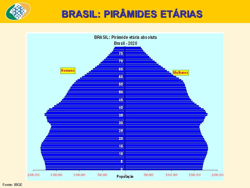 BRASIL: PIRÂMIDES ETÁRIAS