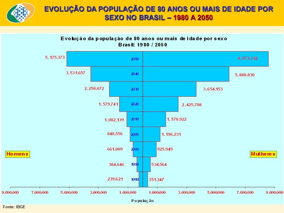 EVOLUÇÃO DA POPULAÇÃO DE 80 ANOS OU MAIS DE IDADE POR SEXO NO BRASIL – 1980 A 2050 Fonte: IBGE