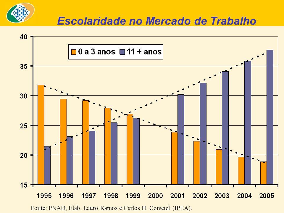 Escolaridade no Mercado de Trabalho Fonte: PNAD, Elab. Lauro Ramos e Carlos H. Corseuil (IPEA).