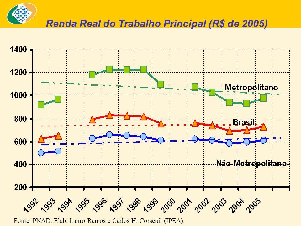 Renda Real do Trabalho Principal (R$ de 2005) Fonte: PNAD, Elab.