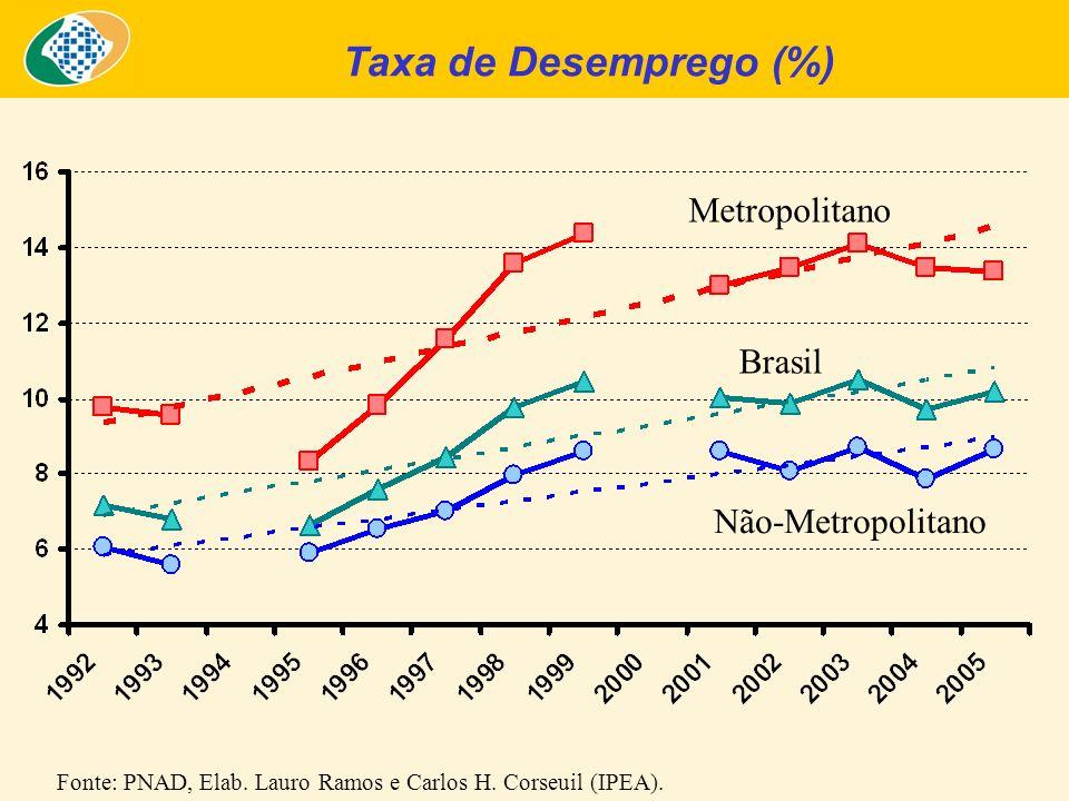 Não-Metropolitano Fonte: PNAD, Elab. Lauro Ramos e Carlos H. Corseuil (IPEA). Brasil Metropolitano Taxa de Desemprego (%)
