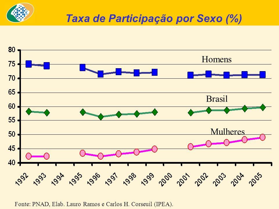 Taxa de Participação por Sexo (%) Fonte: PNAD, Elab. Lauro Ramos e Carlos H. Corseuil (IPEA). Brasil Homens Mulheres
