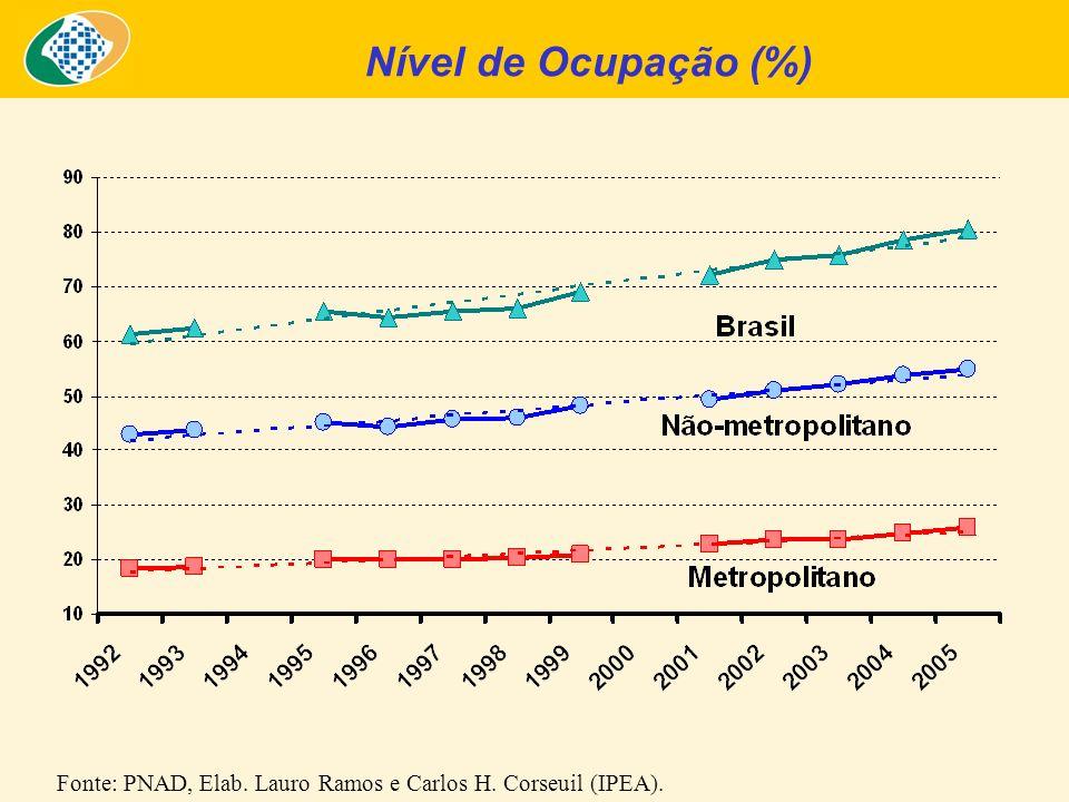 Nível de Ocupação (%) Fonte: PNAD, Elab. Lauro Ramos e Carlos H. Corseuil (IPEA).