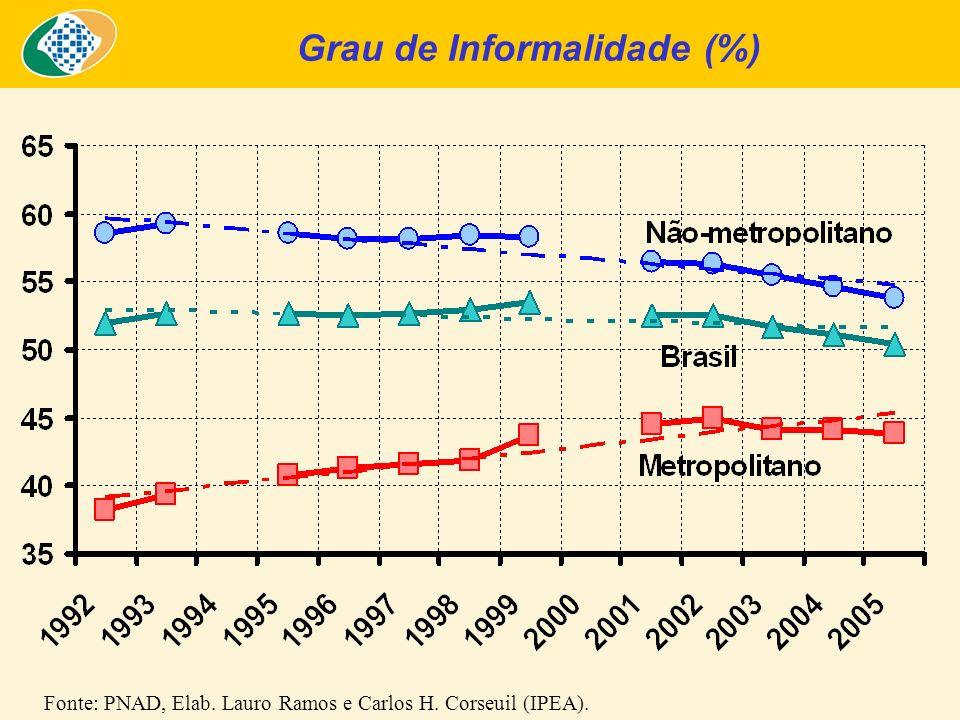 Grau de Informalidade (%) Fonte: PNAD, Elab. Lauro Ramos e Carlos H. Corseuil (IPEA).
