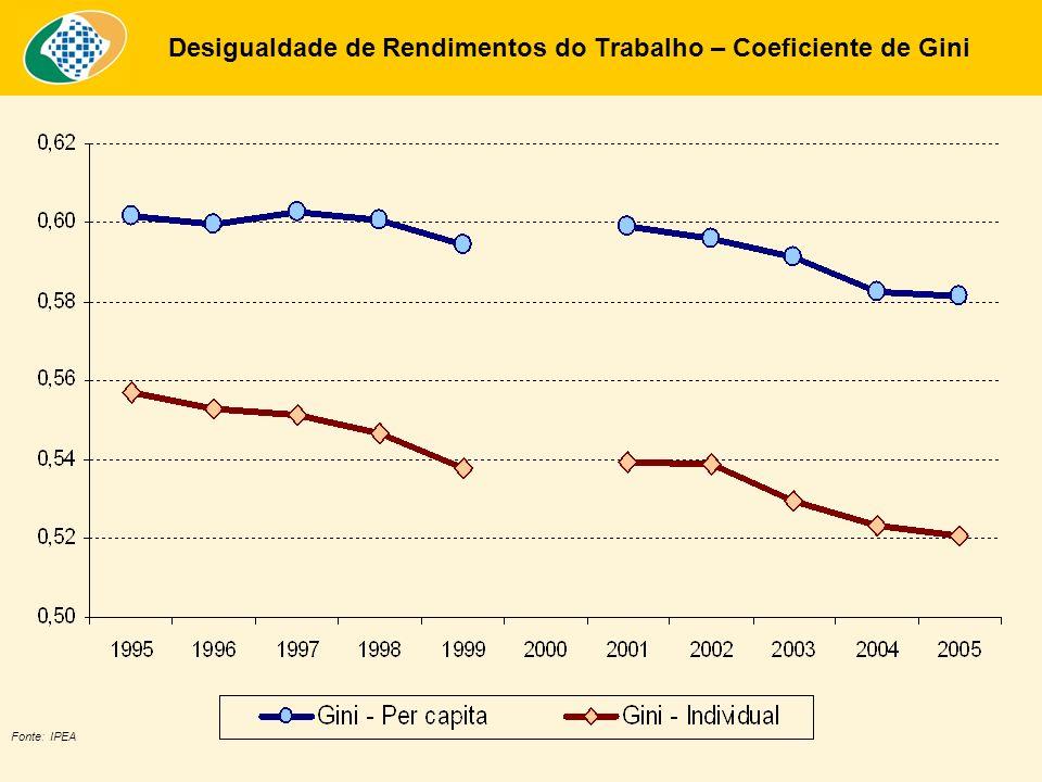 Desigualdade de Rendimentos do Trabalho – Coeficiente de Gini Fonte: IPEA