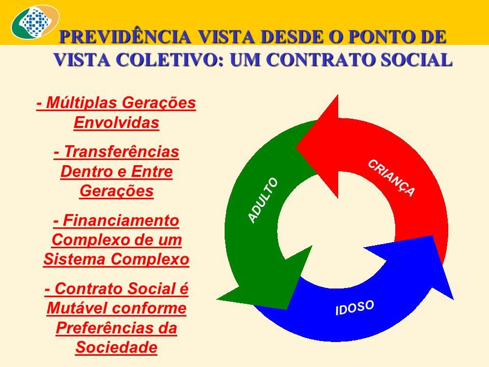 PREVIDÊNCIA VISTA DESDE O PONTO DE VISTA COLETIVO: UM CONTRATO SOCIAL - Múltiplas Gerações Envolvidas - Transferências Dentro e Entre Gerações - Financiamento Complexo de um Sistema Complexo - Contrato Social é Mutável conforme Preferências da Sociedade CRIANÇA ADULTO IDOSO