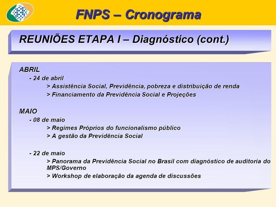 REUNIÕES ETAPA I – Diagnóstico (cont.) ABRIL - 24 de abril > Assistência Social, Previdência, pobreza e distribuição de renda > Financiamento da Previ