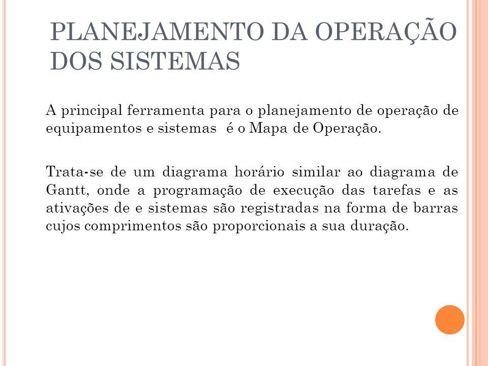 PLANEJAMENTO DA OPERAÇÃO DOS SISTEMAS A principal ferramenta para o planejamento de operação de equipamentos e sistemas é o Mapa de Operação.