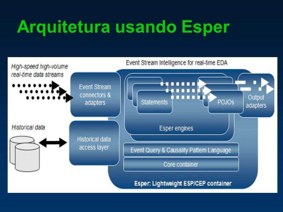 Arquitetura usando Esper