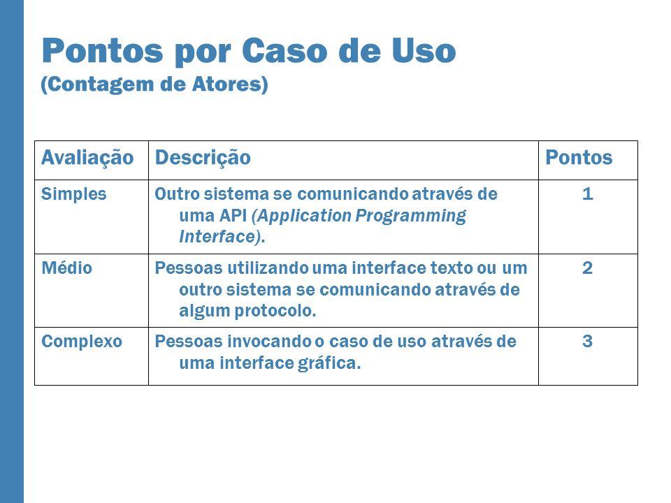 Pontos por Caso de Uso (Contagem de Atores) 3Pessoas invocando o caso de uso através de uma interface gráfica. Complexo 2Pessoas utilizando uma interf