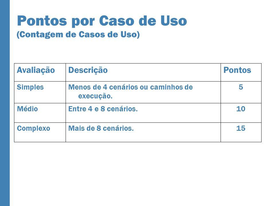 Pontos por Caso de Uso (Contagem de Casos de Uso) 15Mais de 8 cenários.Complexo 10Entre 4 e 8 cenários.Médio 5Menos de 4 cenários ou caminhos de execução.