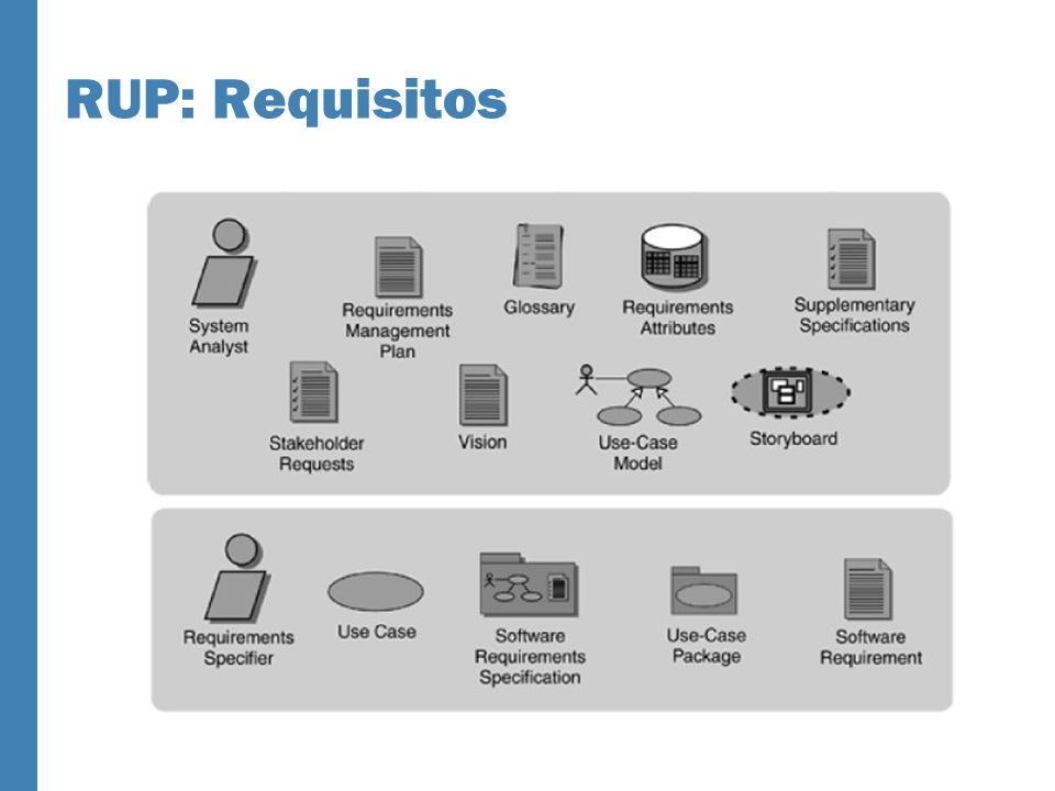 RUP: Requisitos