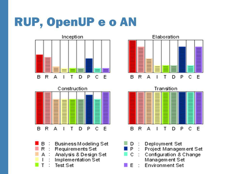 RUP, OpenUP e o AN