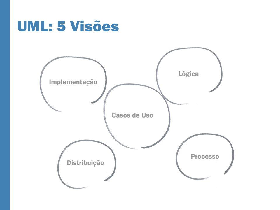 UML: 5 Visões