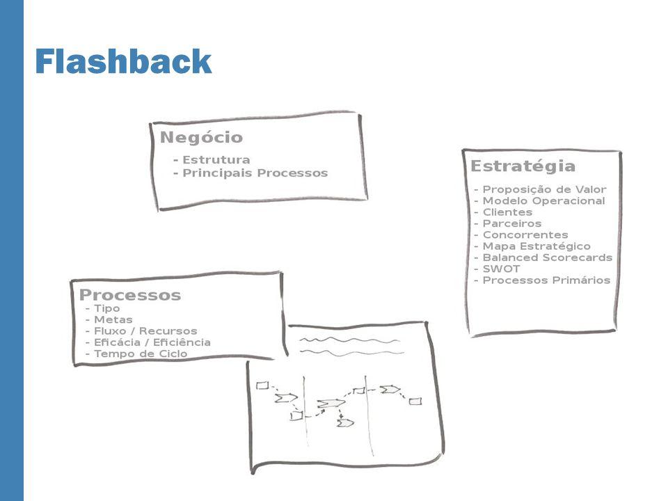 O Documento de Visão Características Básicas Simples Guiado pelos Objetivos Consolidado Inspirador Memorável