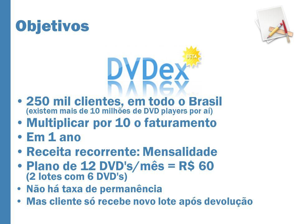Objetivos 250 mil clientes, em todo o Brasil (existem mais de 10 milhões de DVD players por aí) Multiplicar por 10 o faturamento Em 1 ano Receita reco
