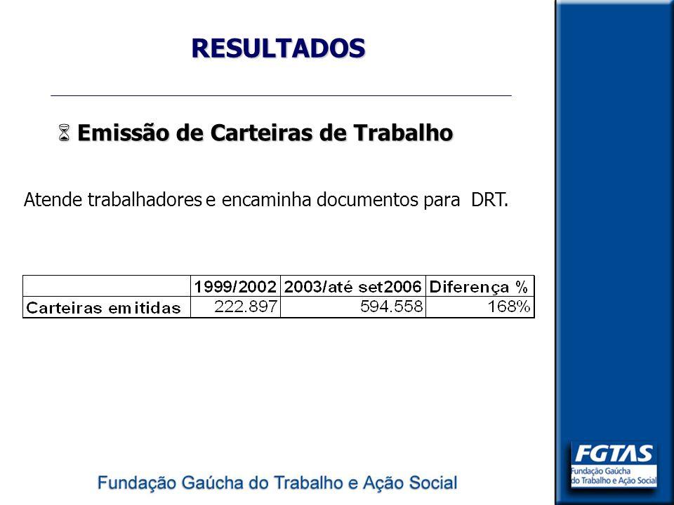 RESULTADOS 6 Emissão de Carteiras de Trabalho Atende trabalhadores e encaminha documentos para DRT.