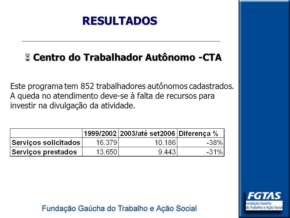 RESULTADOS 6 Centro do Trabalhador Autônomo -CTA Este programa tem 852 trabalhadores autônomos cadastrados. A queda no atendimento deve-se à falta de