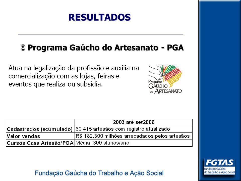 RESULTADOS 6 Programa Gaúcho do Artesanato - PGA Atua na legalização da profissão e auxilia na comercialização com as lojas, feiras e eventos que real
