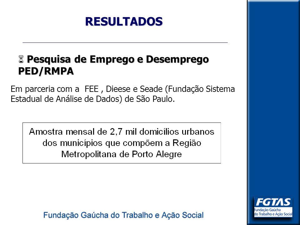 RESULTADOS 6 Pesquisa de Emprego e Desemprego PED/RMPA Em parceria com a FEE, Dieese e Seade (Fundação Sistema Estadual de Análise de Dados) de São Pa
