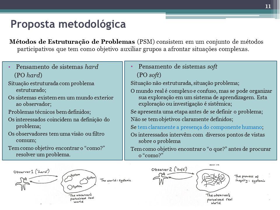 Proposta metodológica Métodos de Estruturação de Problemas (PSM) consistem em um conjunto de métodos participativos que tem como objetivo auxiliar gru